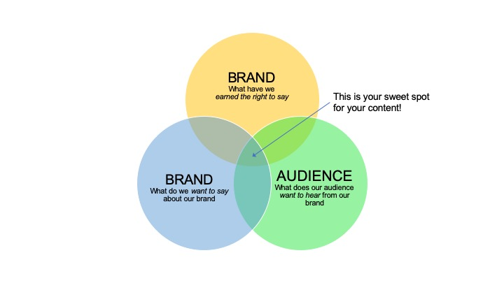 Content-Marketing-Venn-Diagram